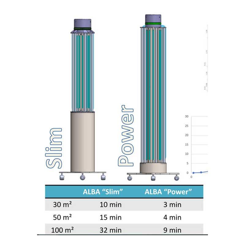 Unidad de esterilización UV C